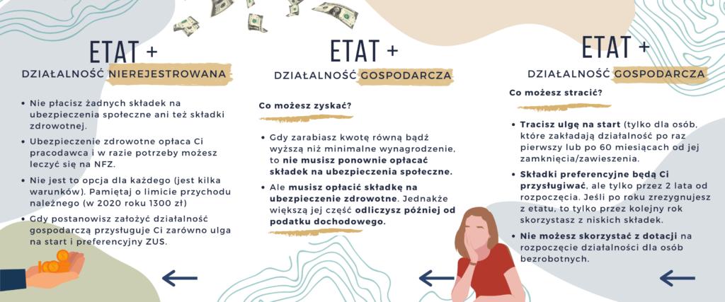 etat i działalność gospodarcza